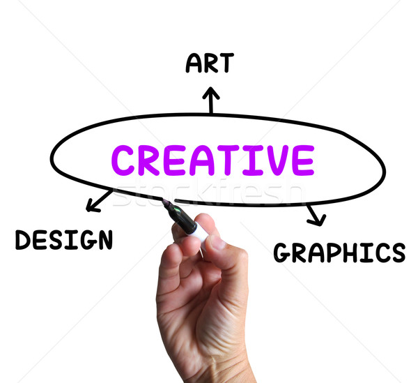 Creative Diagram Means Art Imagination And Originality Stock photo © stuartmiles