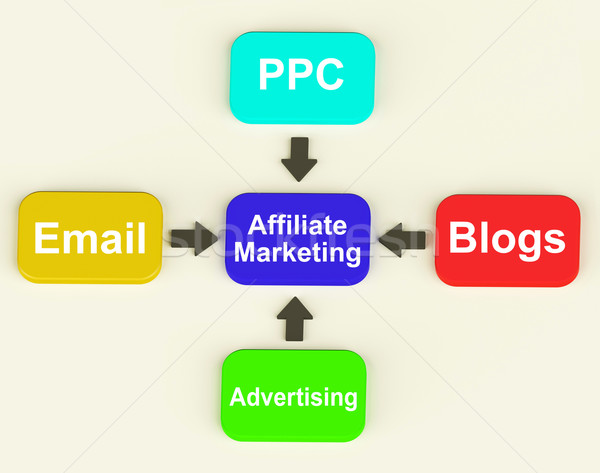 Affiliate Marketing Diagram Shows Email Pay Per Click And Blogs Stock photo © stuartmiles