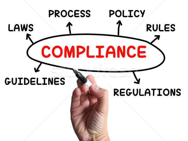 Compliance Diagram Shows Complying With Rules And Regulations Stock photo © stuartmiles