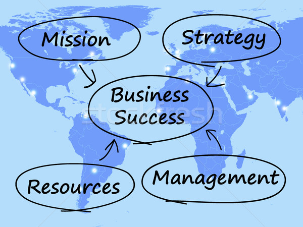 Business Success Diagram Showing Mission Strategy Resources And  Stock photo © stuartmiles