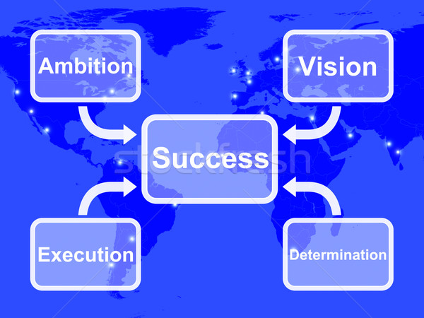 Success Diagram Showing Vision Ambition Execution And Determinat Stock photo © stuartmiles