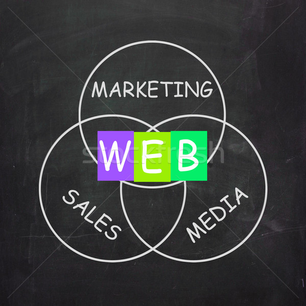 WEB On Blackboard Means Online Marketing And Sales Stock photo © stuartmiles