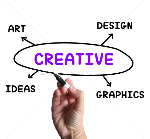 Creative Diagram Shows Ideas Artistic And Designing Stock photo © stuartmiles