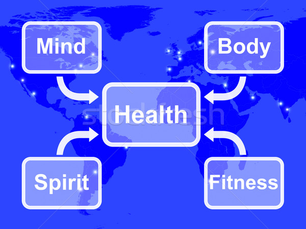 Health Map Means Mind Body Spirit And Fitness Wellbeing Stock photo © stuartmiles