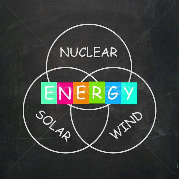 Natural Energy Means Nuclear Wind and Solar Power Stock photo © stuartmiles