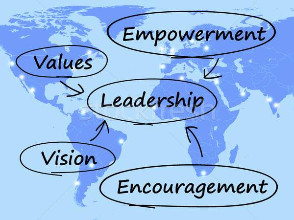 Leadership Diagram Showing Vision Values Empowerment and Encoura Stock photo © stuartmiles