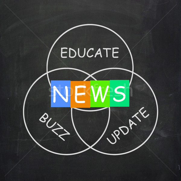 Communication Words are News Update Buzz and Educate Stock photo © stuartmiles