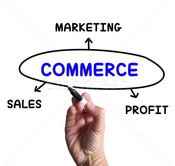 Commerce diagramma marketing vendite profitto significato Foto d'archivio © stuartmiles