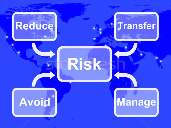 Risk Map Mean Managing Or Avoiding Uncertainty And Danger Stock photo © stuartmiles