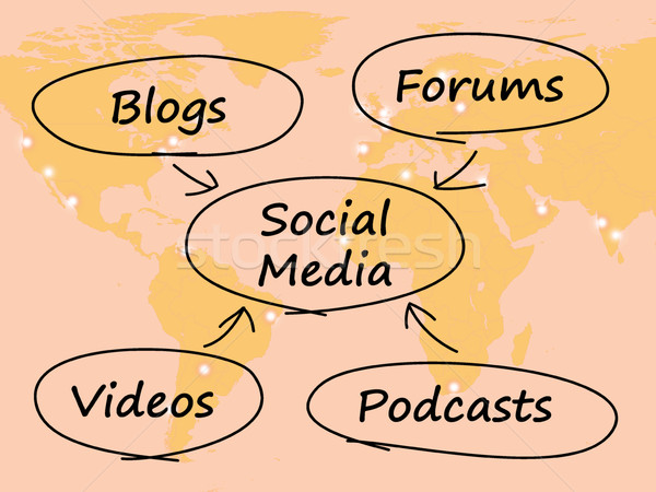 Social Media Diagram With Map Shows Information Support And Comm Stock photo © stuartmiles