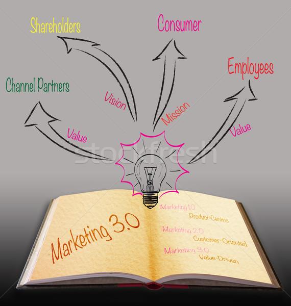 Magic book with marketing 3.0 strategy Stock photo © Suriyaphoto