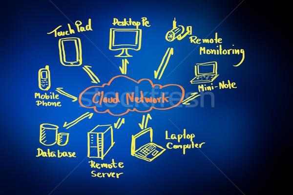 Jongen tekening cloud-netwerk muur technologie Stockfoto © Suriyaphoto