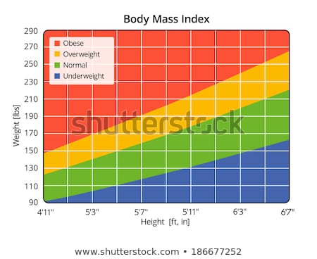Body Mass Index in lbs and ft, in Stock photo © Zerbor