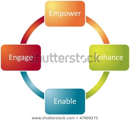 Empower Enhance Enable Engage Diagram Concept Stock photo © ivelin