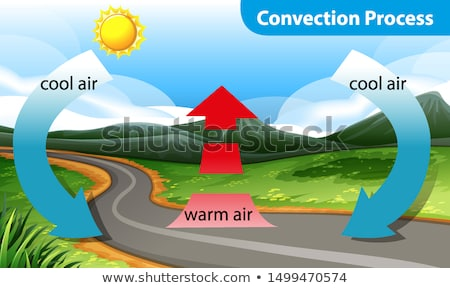Diagram showing the convection process Stock photo © bluering