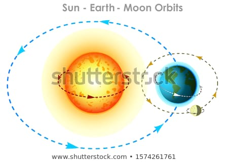 Diagram showing eclipses with sun and earth Stock photo © bluering