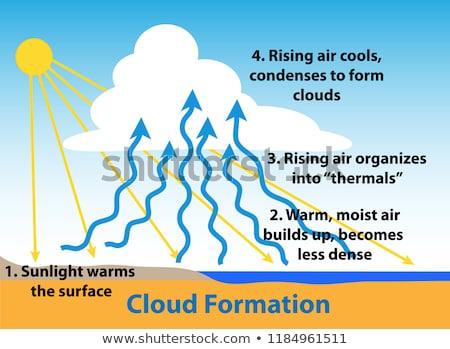 雲 フォーメーション 青空 空 雲 背景 ストックフォト © iofoto