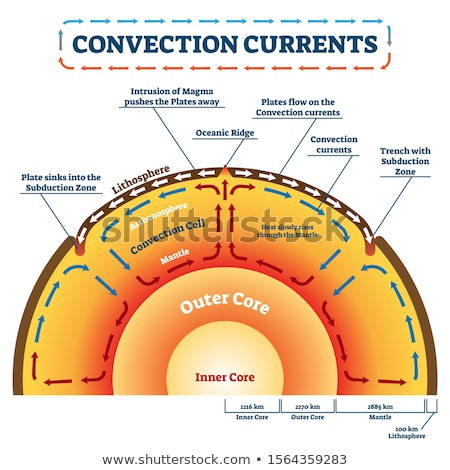 Convection Currents Stock photo © bluering