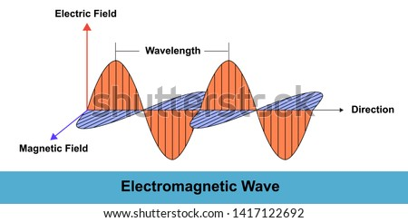 electromagnetic waves Stock photo © adrenalina