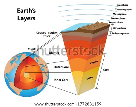 Slice of earth. Core Center of planet. Structure of earths crust Stock photo © MaryValery