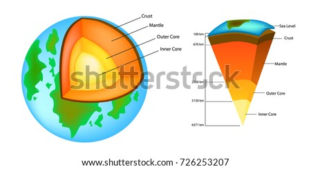 Earth structure isolated on white. Crust, upper mantle, lower , outer core and inner .  cutaway. Lay Stock photo © tussik