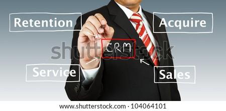 顧客 · 関係 · 管理 · マネージャ · 手 · 戦略 - ストックフォト © makyzz
