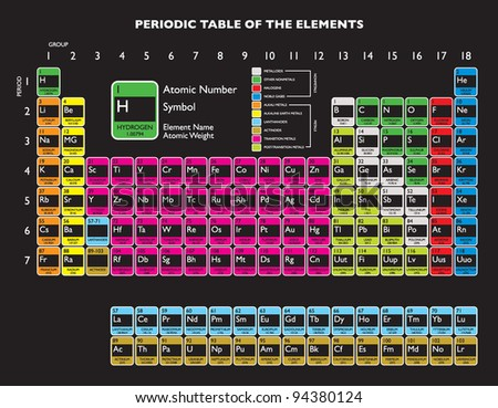 White chemical periodic table of elements on green school chalkboard Stock photo © evgeny89