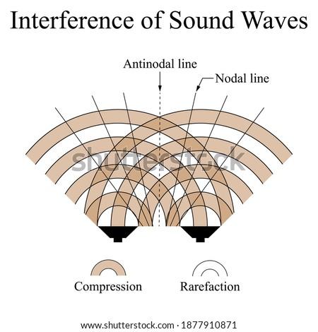 Sound interference Stock photo © photography33