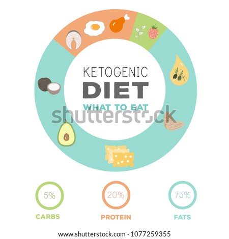 ketogenic diet macros diagram, low carbs, high healthy fat vector illustration Stock photo © natali_brill