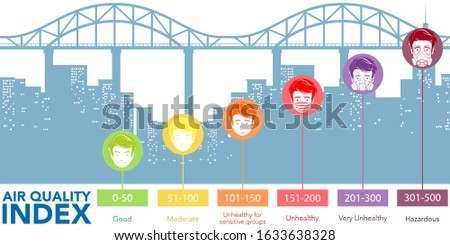 Diagram showing different levels of air quality with color scale Stock photo © bluering