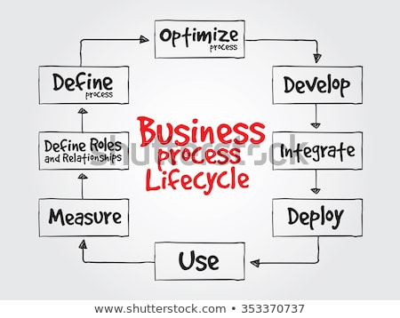 Business Process Lifecycle Stock photo © cteconsulting