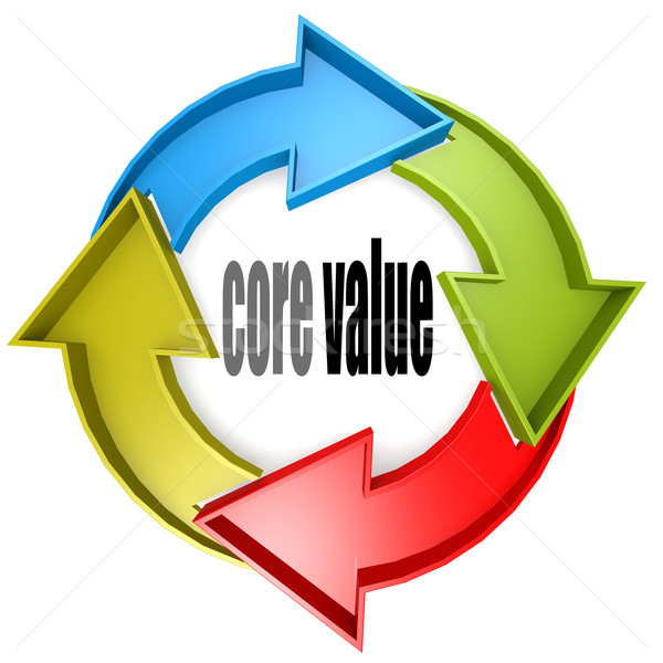Core valeur couleur cycle signe image Photo stock © tang90246
