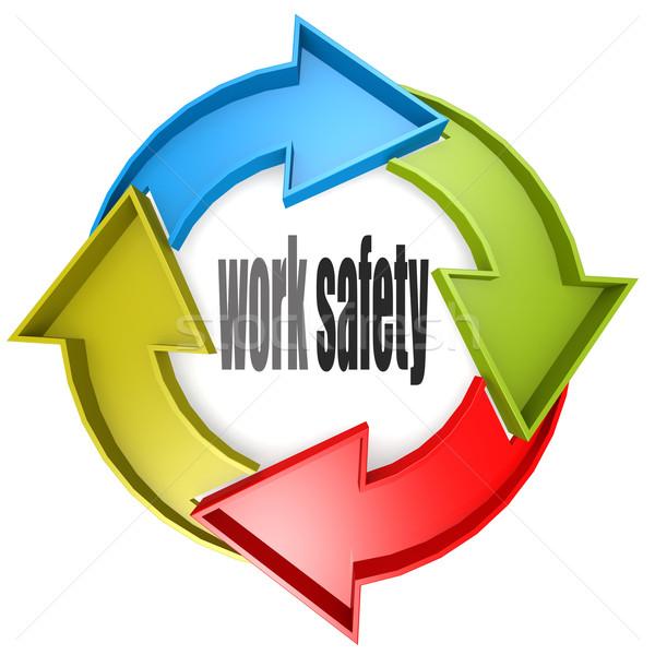 Werk veiligheid kleur cyclus teken afbeelding Stockfoto © tang90246