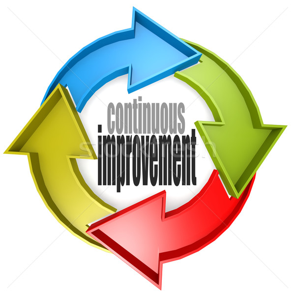 Continuous improvement color cycle sign Stock photo © tang90246