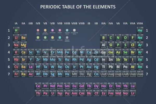 Kimyasal elemanları okul teknoloji tablo Stok fotoğraf © timbrk