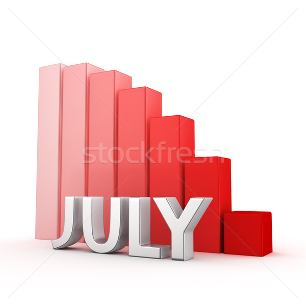 Reduction of July Stock photo © timbrk