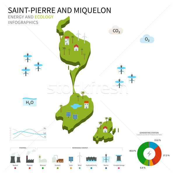 Energy industry, ecology of Saint-Pierre and Miquelon Stock photo © tkacchuk