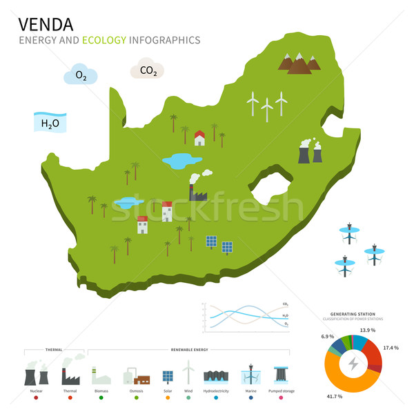 Energy industry and ecology of Venda Stock photo © tkacchuk