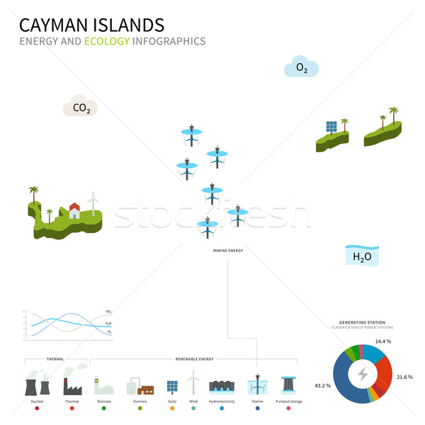 Energy industry and ecology of Cayman Islands Stock photo © tkacchuk