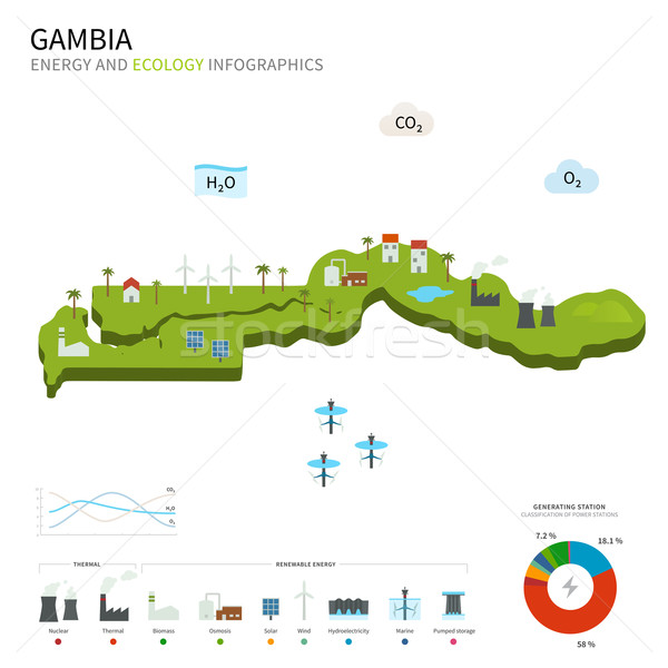Energy industry and ecology of Gambia Stock photo © tkacchuk