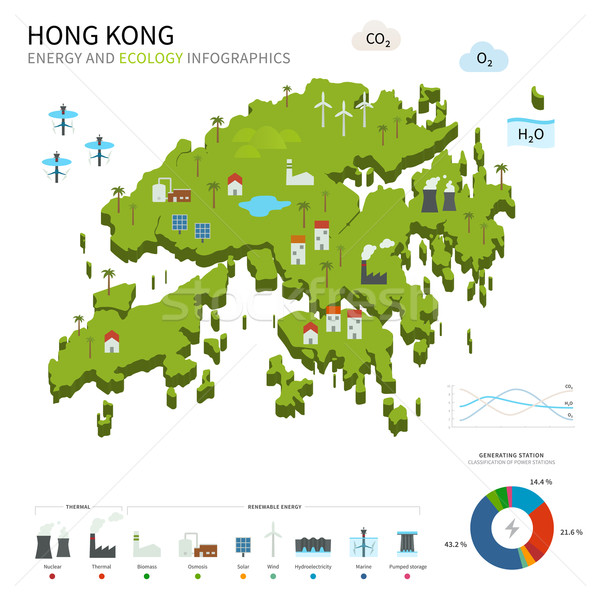 Energy industry and ecology of Hong Kong Stock photo © tkacchuk