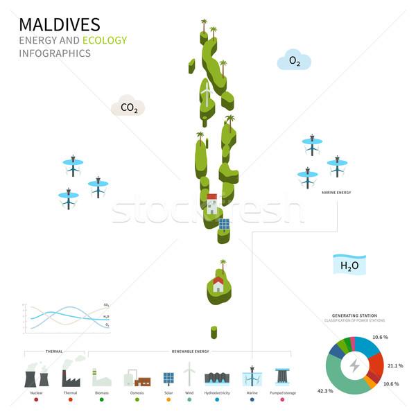 Enerji sanayi ekoloji Maldivler vektör harita Stok fotoğraf © tkacchuk