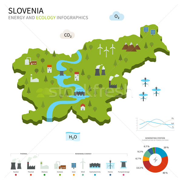 Energia industria ecologia Slovenia vettore mappa Foto d'archivio © tkacchuk