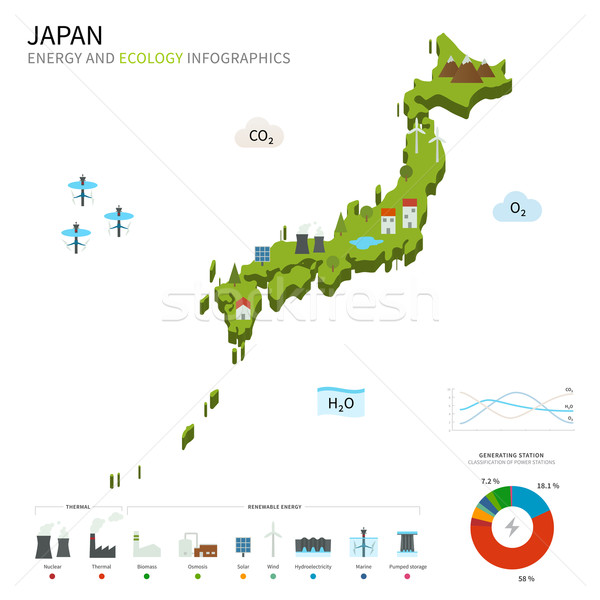 Energy industry and ecology of Japan Stock photo © tkacchuk