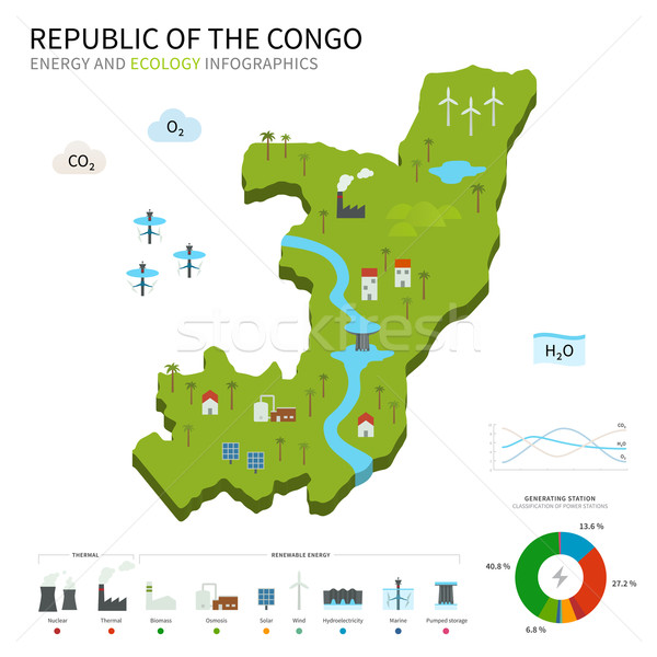 Energy industry and ecology map Republic of the Congo Stock photo © tkacchuk