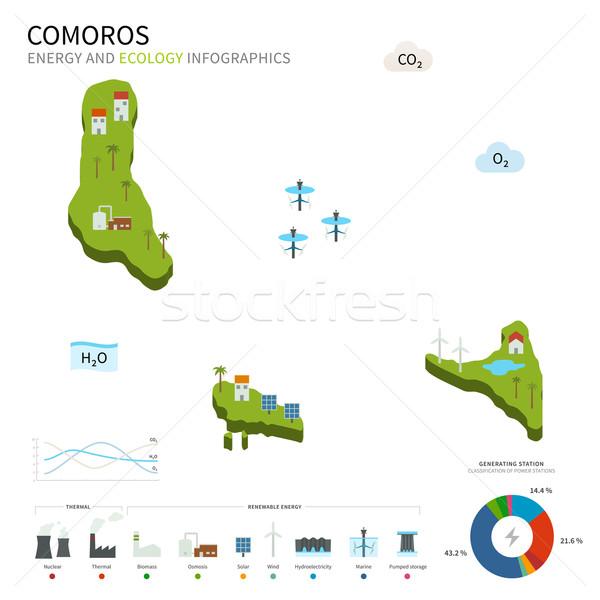 Energy industry and ecology of Comoros Stock photo © tkacchuk