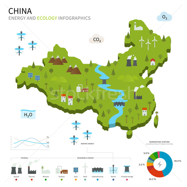 Energy industry and ecology of China Stock photo © tkacchuk