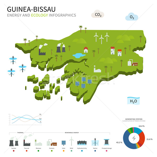 Energy industry and ecology of Guinea-Bissau Stock photo © tkacchuk