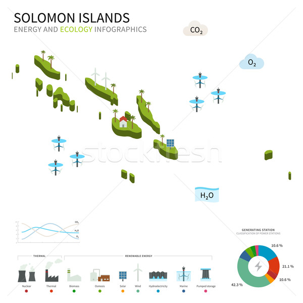 Energy industry and ecology of Solomon Islands Stock photo © tkacchuk