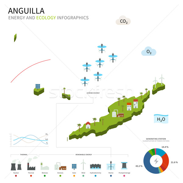 Energy industry and ecology of Anguilla Stock photo © tkacchuk